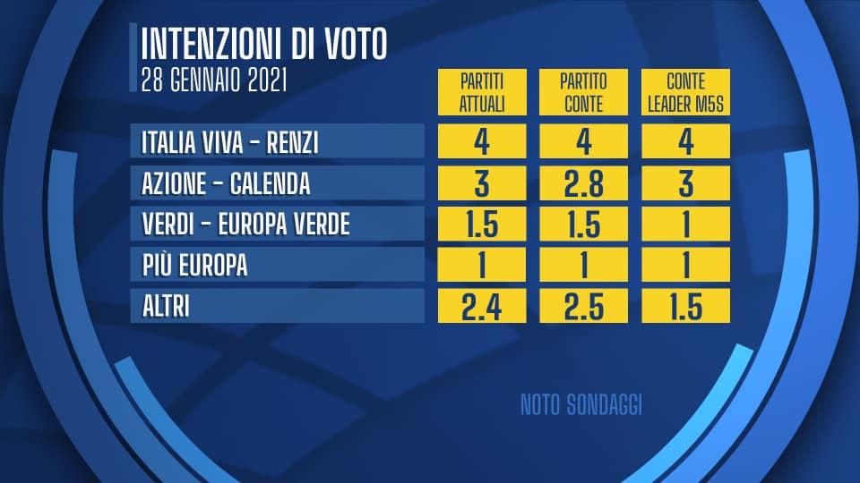 sondaggi elettorali noto, iv