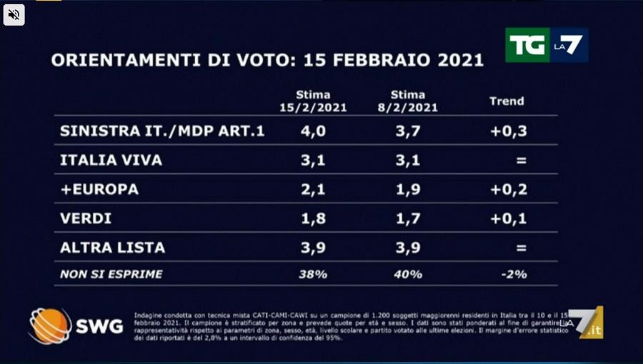 sondaggi elettorali swg, 2