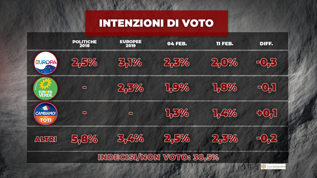 index intenzioni voto 2