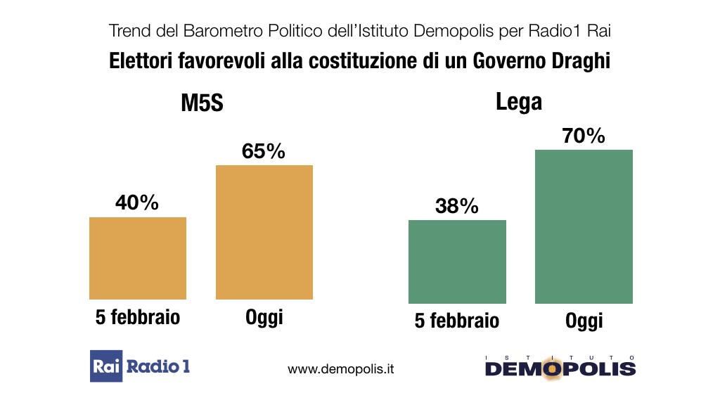 ultimi sondaggi demopolis, m5s lega