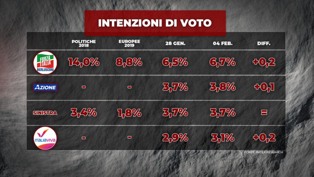 ultimi sondaggi index, forza italia