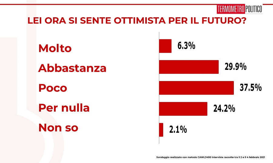 ultimi sondaggi, ottimista futuro