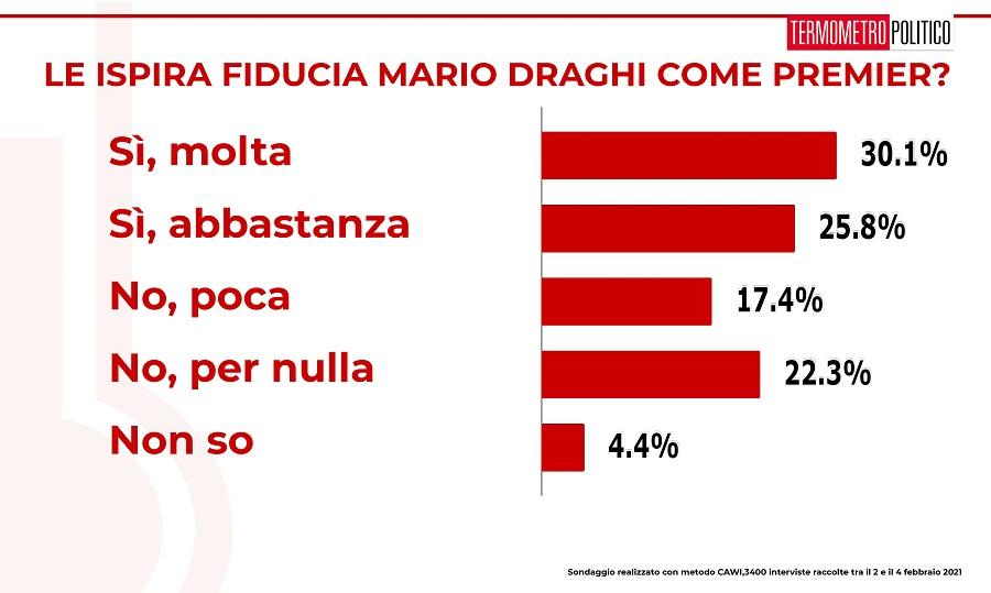 ultimi sondaggi tp, fiducia premier draghi