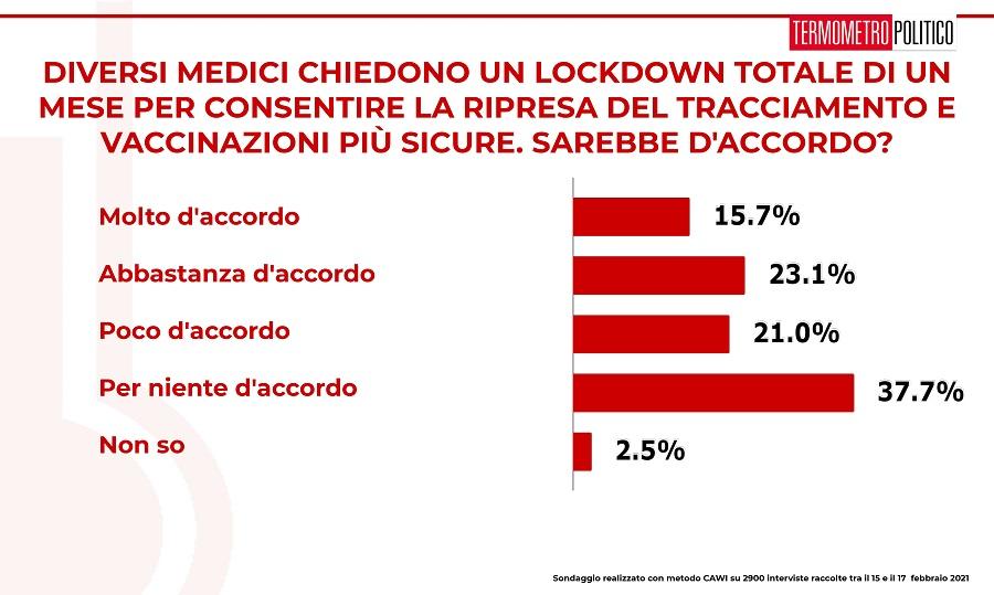 ultimi sondaggi tp, lockdown