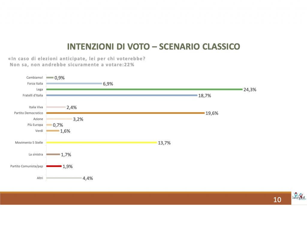 ultimi sondaggi winpoll, intenzioni voto