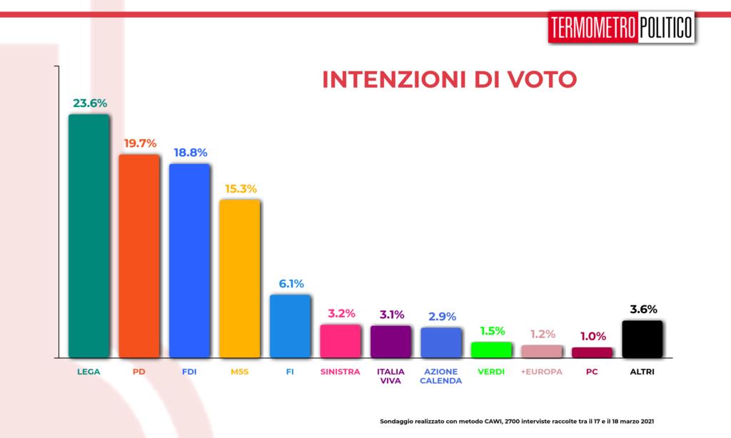 intenzioni voto
