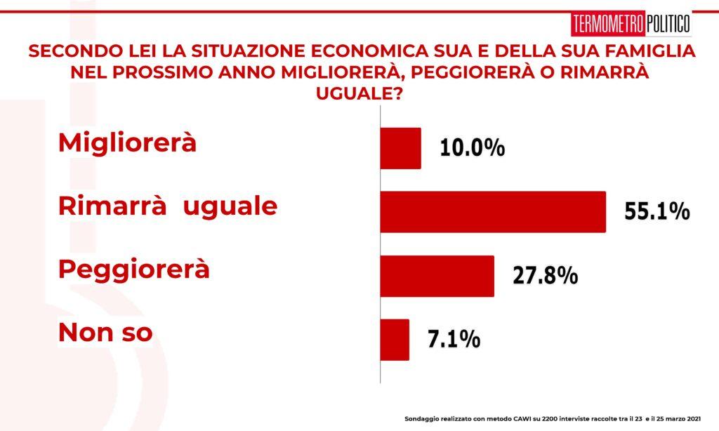 situazione economica 1