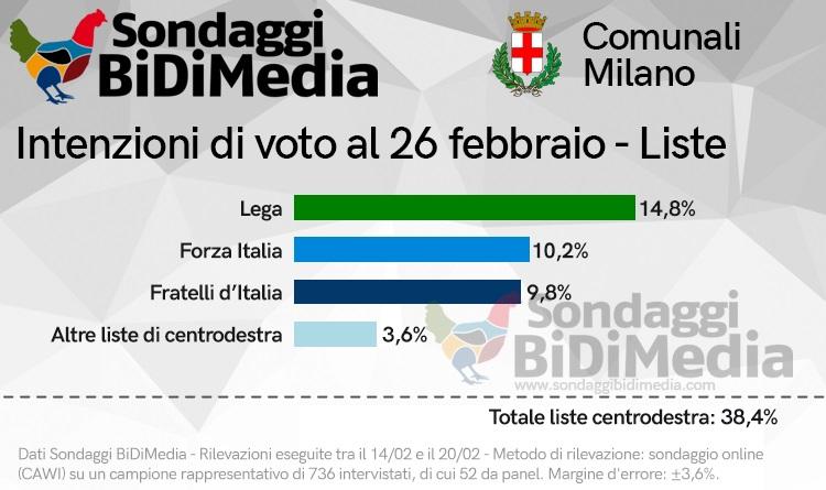 sondaggi elettorali bidimedia, centrodestra milano