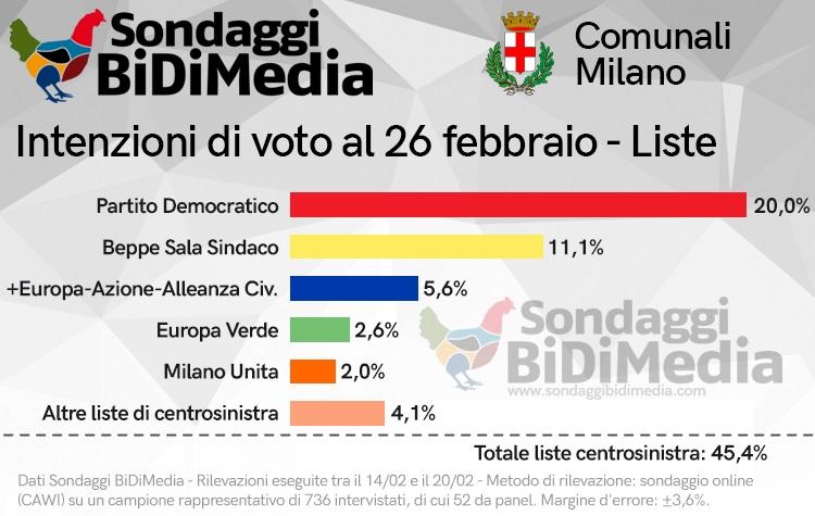 sondaggi elettorali bidimedia, centrosinistra milano