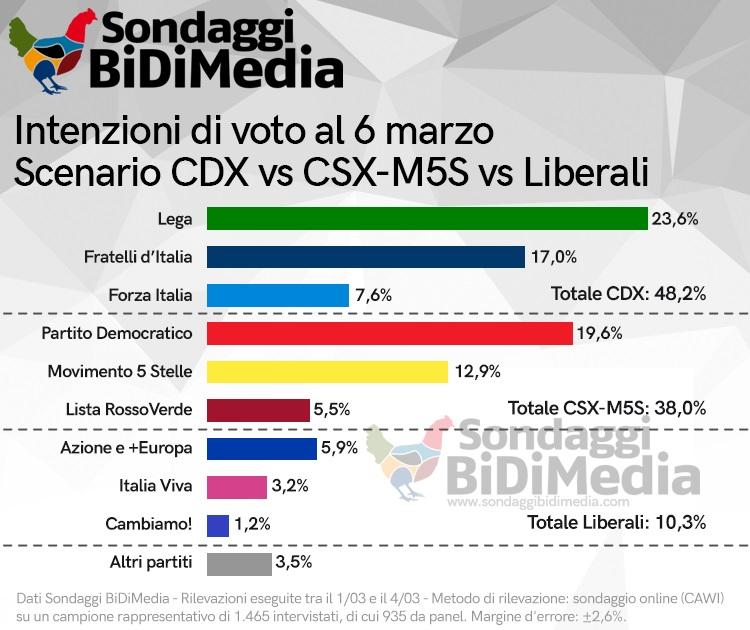 sondaggi elettorali bidimedia, coalizioni