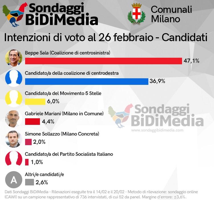 sondaggi elettorali bidimedia, sindaco milano