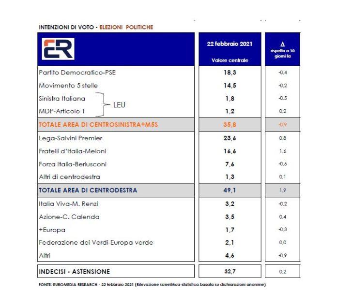sondaggi elettorali euromedia, intenzioni voto