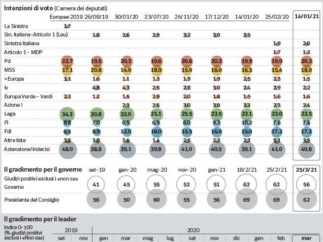 sondaggi ipsos, intenzioni voto marzo 2021
