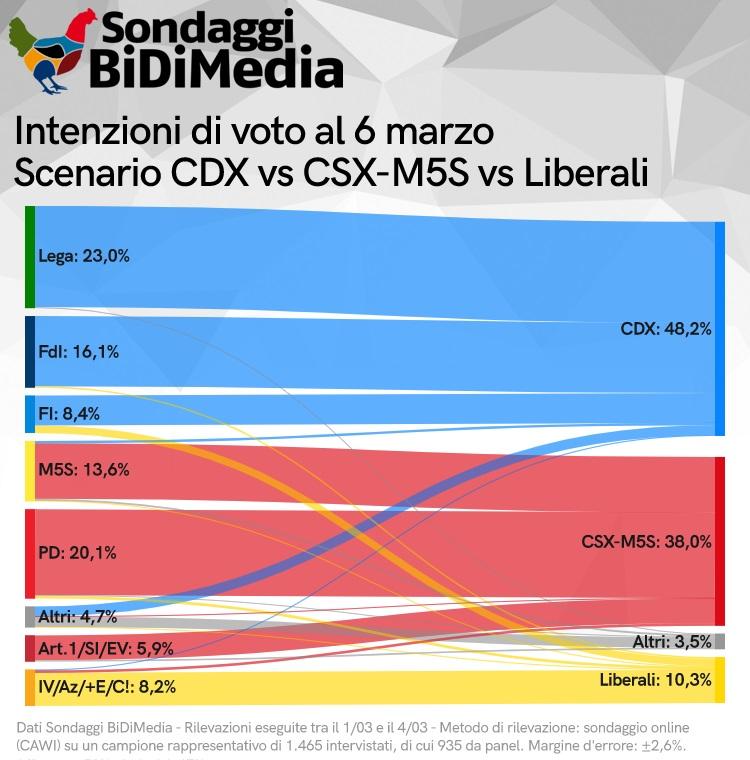 sondaggio elettorali bidimedia, flussi