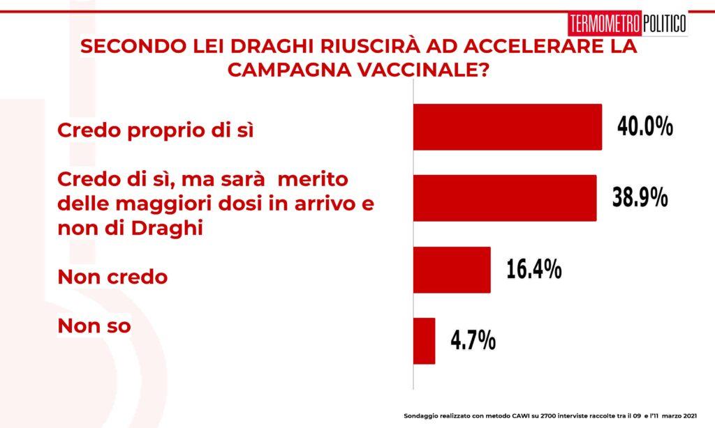 ultimi sondaggi tp, campagna vaccinale