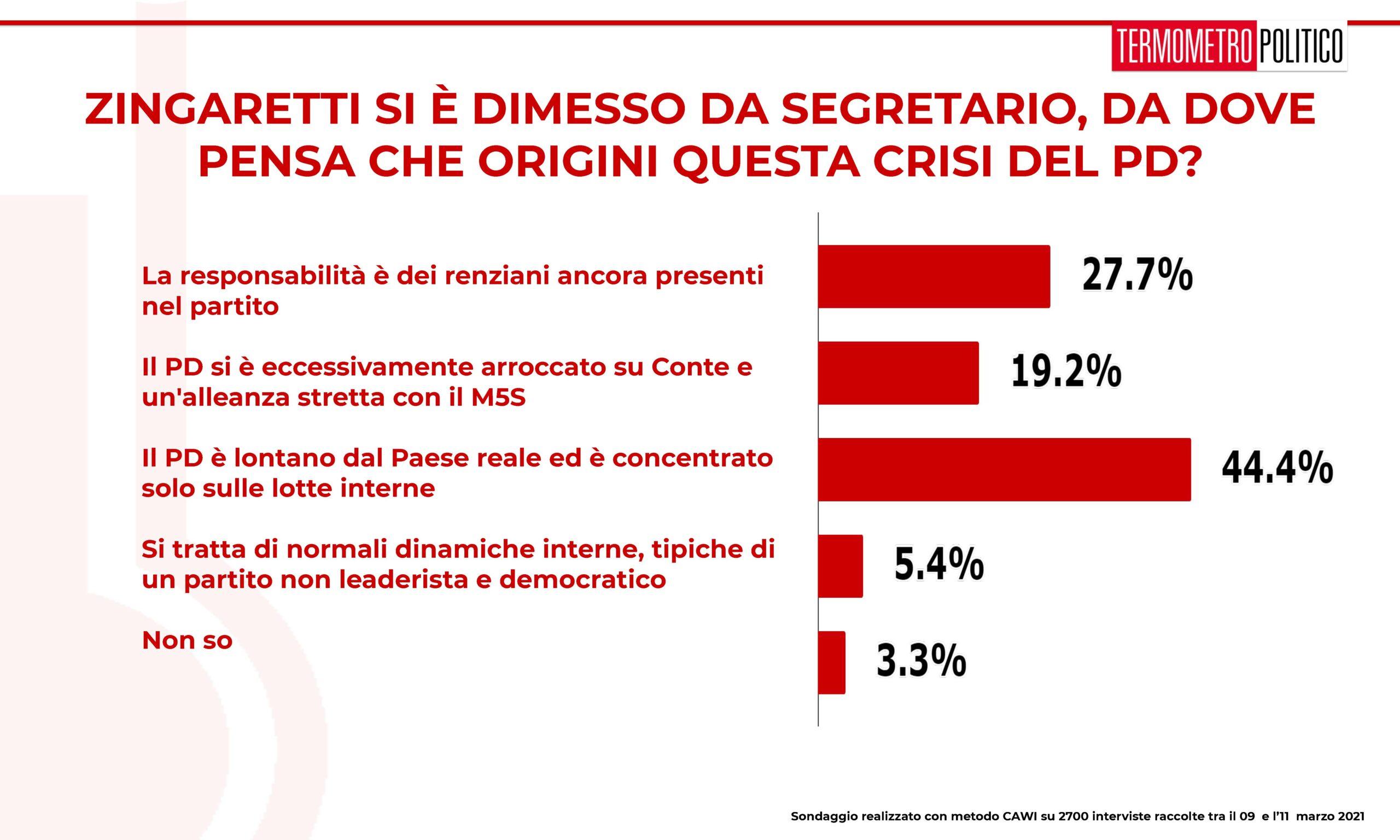 ultimi sondaggi tp, crisi pd