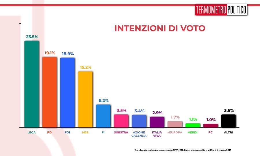 ultimi sondaggi tp, intenzioni voto
