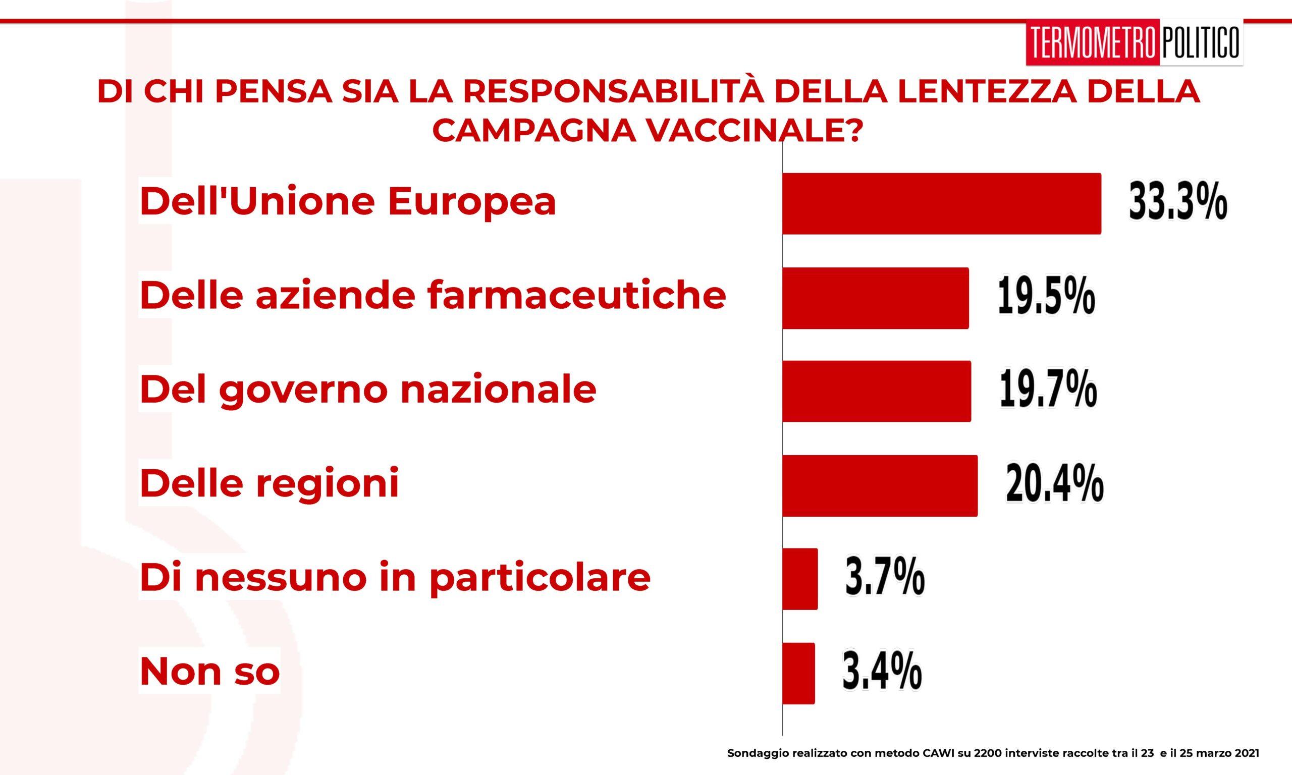 ultimi sondaggi tp, lentezza campagna vaccinale