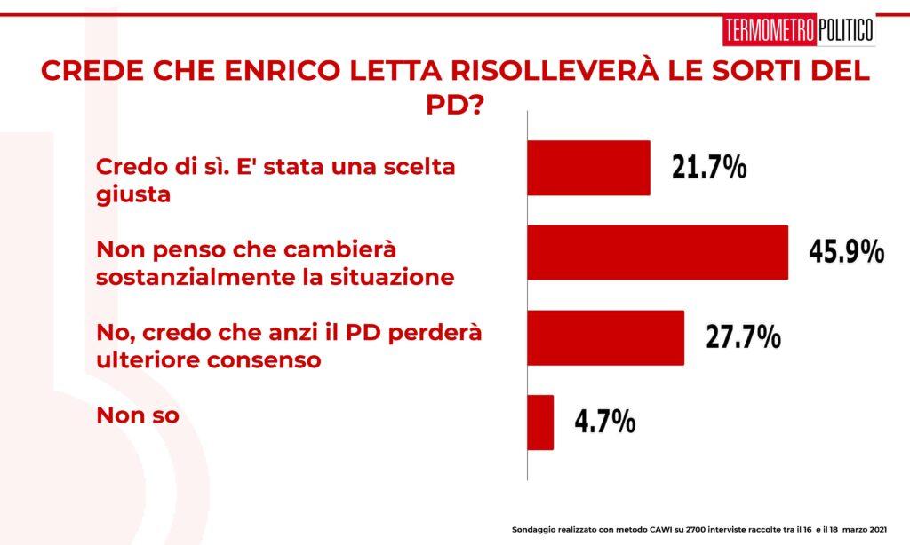ultimi sondaggi tp, pd