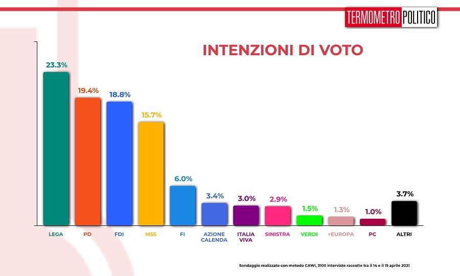 intenzioni_voto_20210415