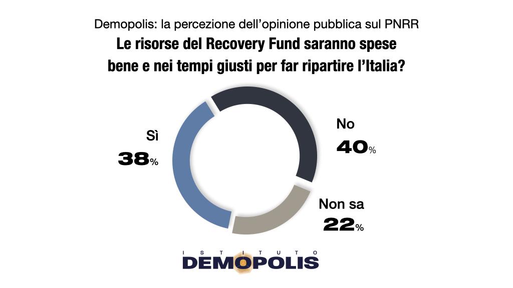 sondaggi demopolis, ottimismo