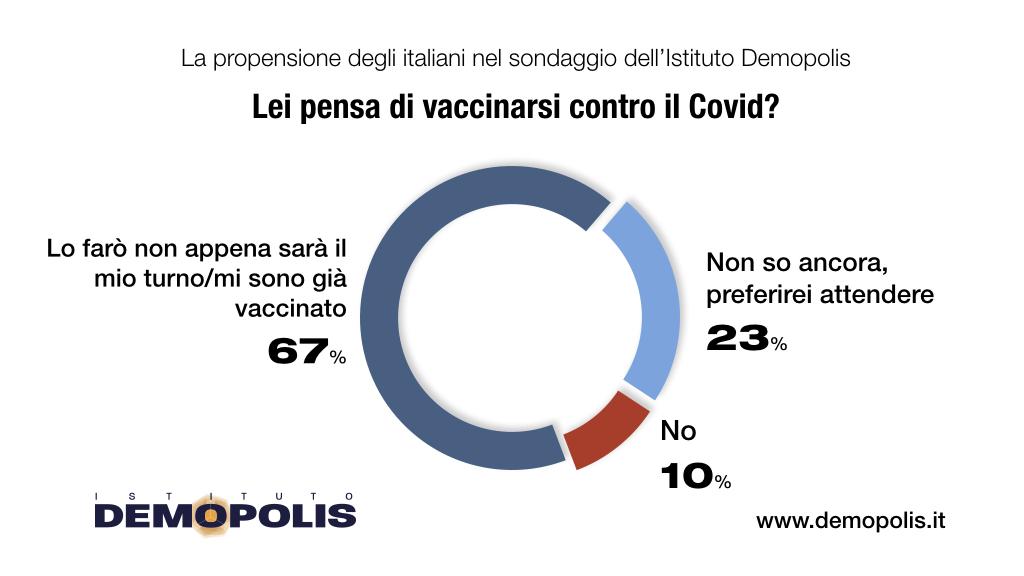 sondaggi demopolis, vaccini
