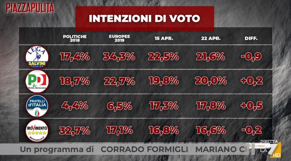 sondaggi elettorali index, grandi partiti