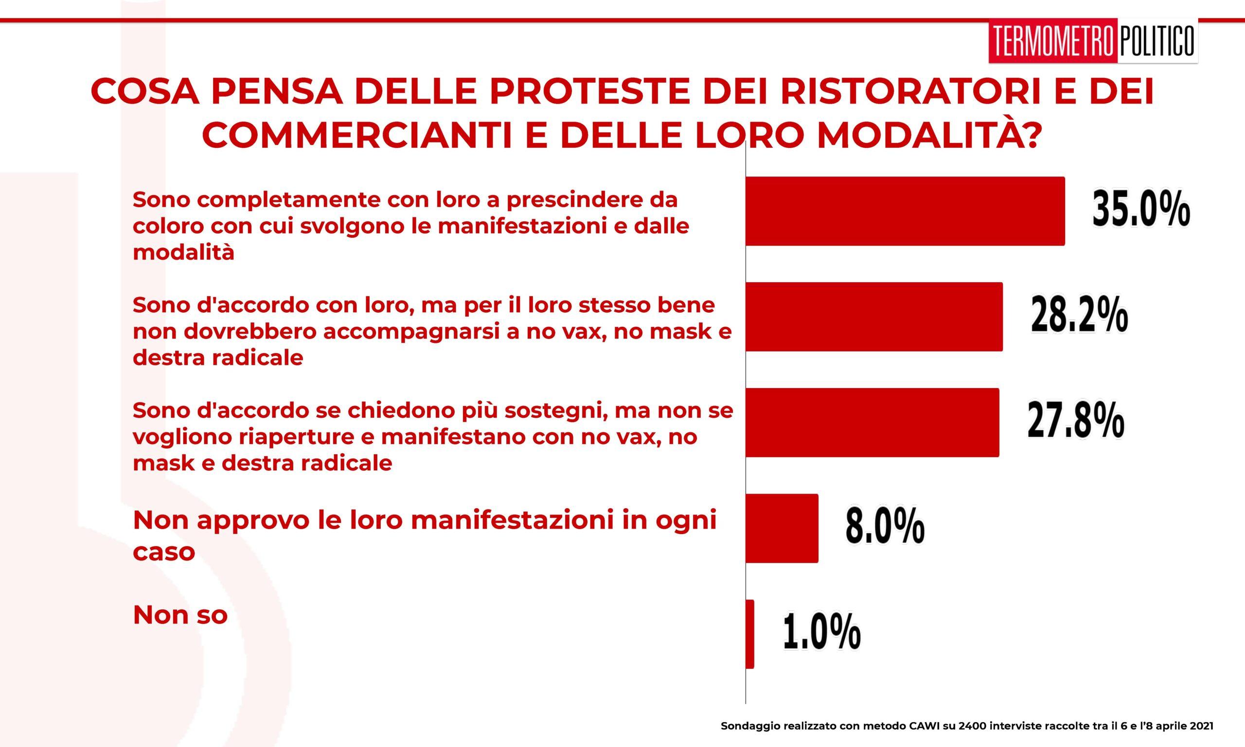 sondaggi tp, proteste ristoratori