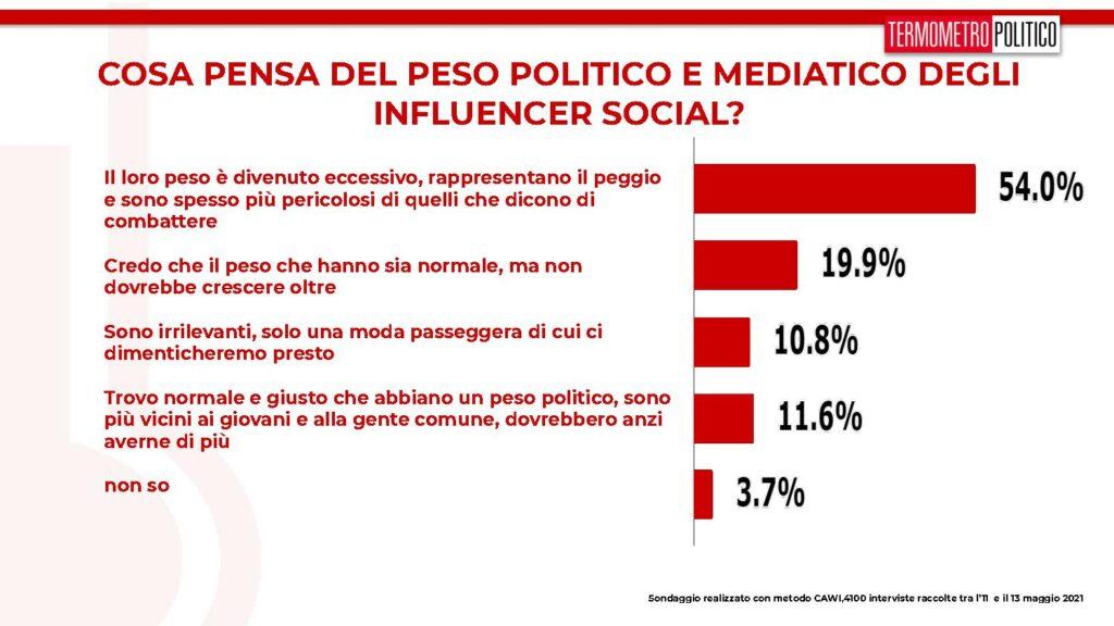 influencer social
