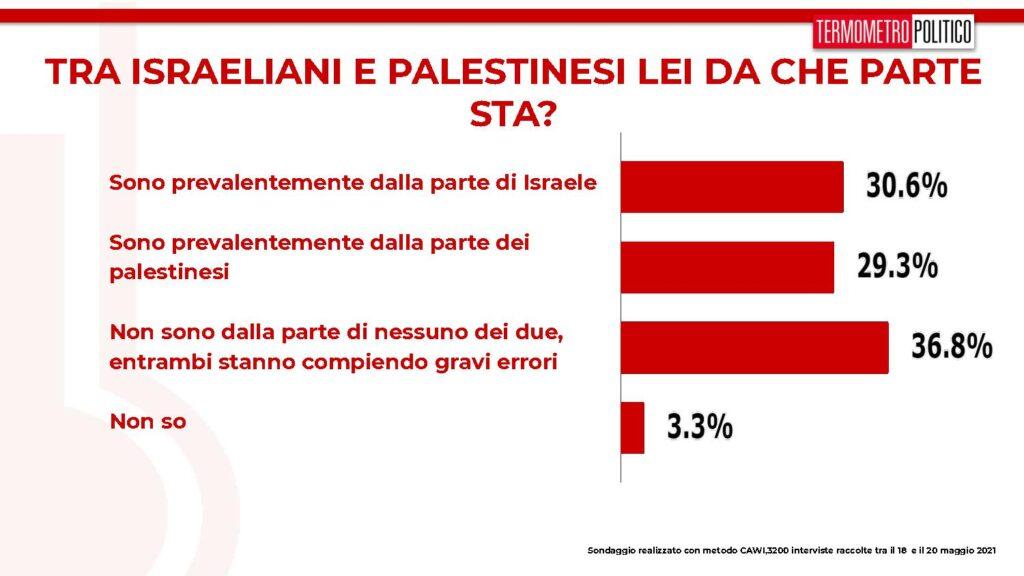 palestinesi e israeliani