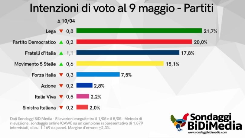 sondaggi elettorali bidimedia, maggio 2021
