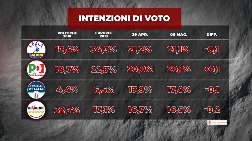 sondaggi elettorali index, partiti, grandi