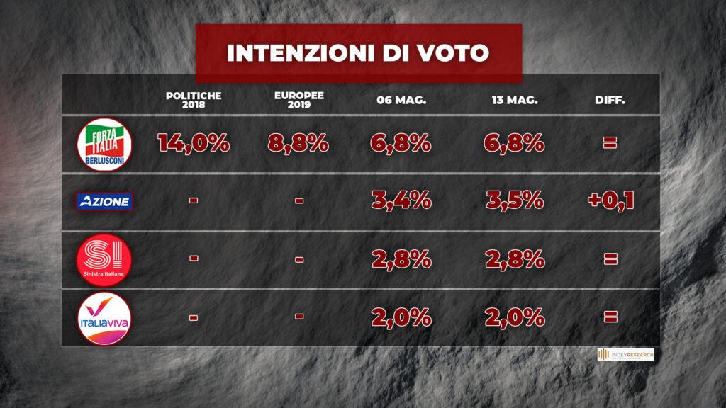 sondaggi elettorali index, partiti medi