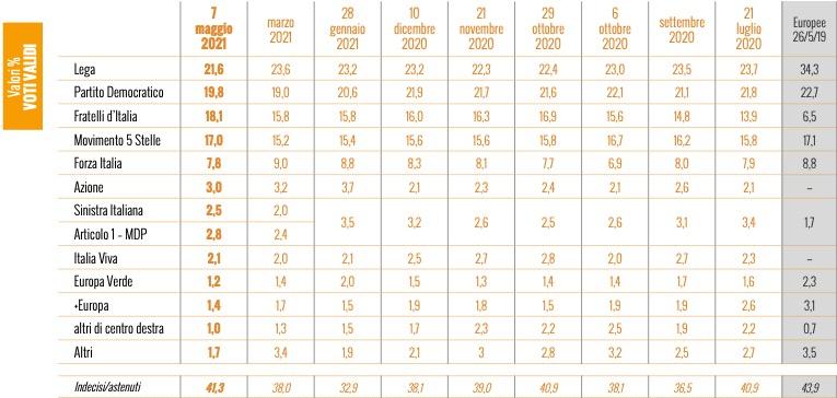 sondaggi elettorali ixe, maggio 2021