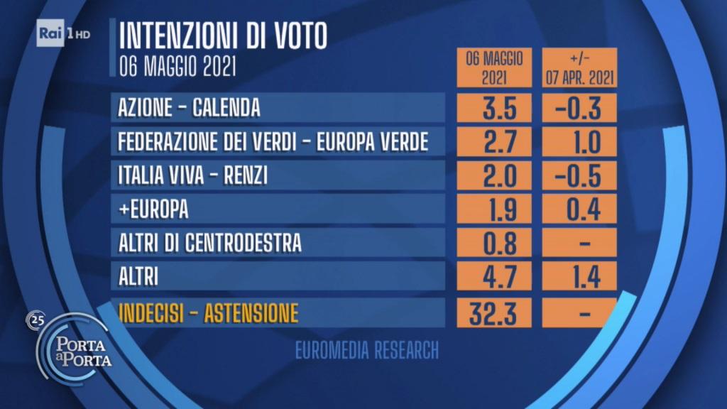 sondaggi euromedia, piccoli partiti