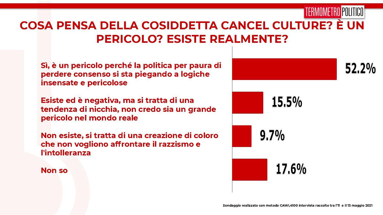 sondaggi tp, cancel culture