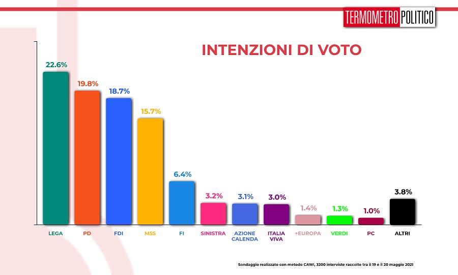 sondaggi tp, intenzioni di voto
