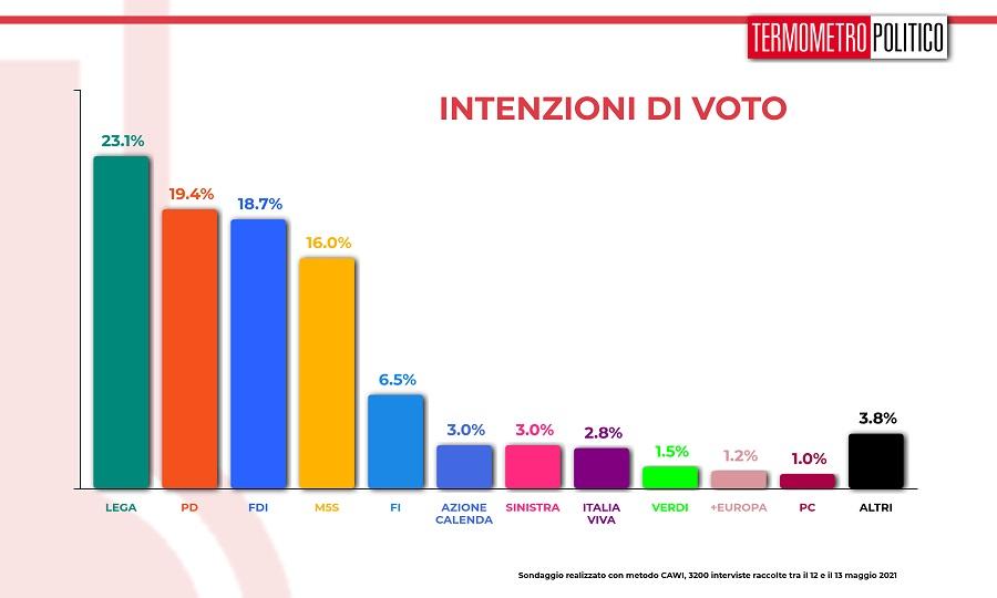 sondaggi tp, intenzioni voto