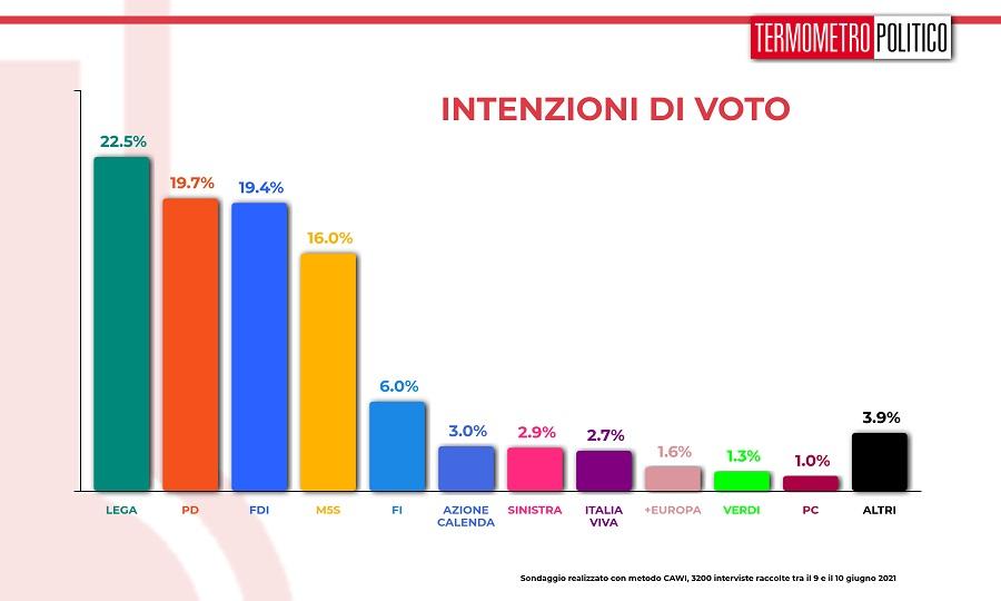 intenzioni_voto_20210610