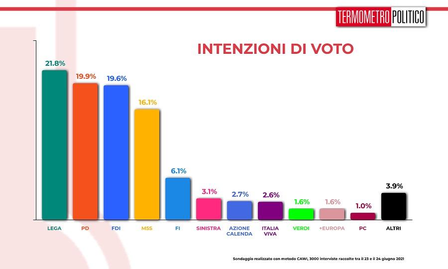 intenzioni_voto_20210624