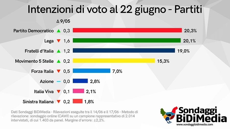 sondaggi bidimedia, intenzioni voto
