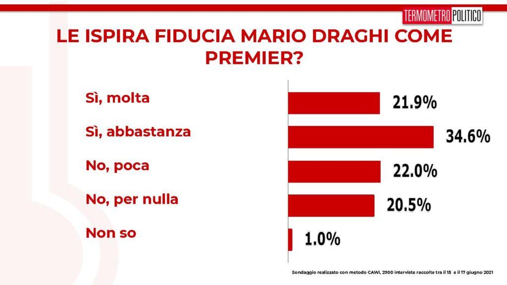 sondaggi draghi fiducia