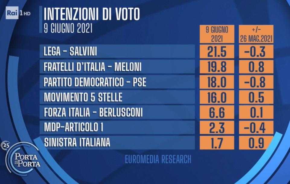 sondaggi elettorali euromedia, grandi partiti