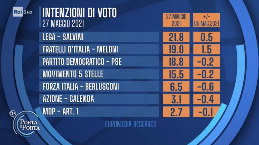 sondaggi euromedia, partiti grandi