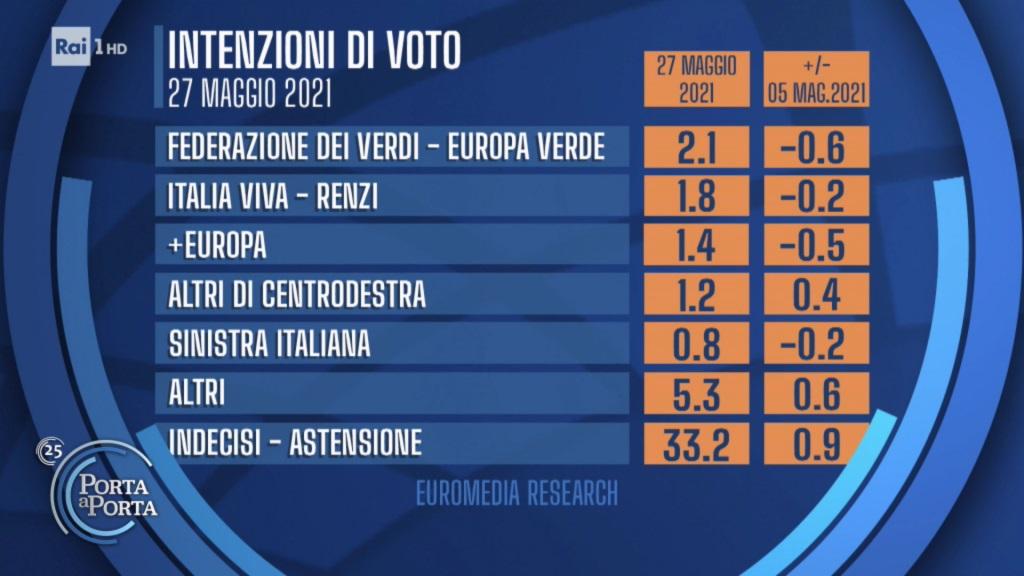 sondaggi euromedia, partiti piccoli