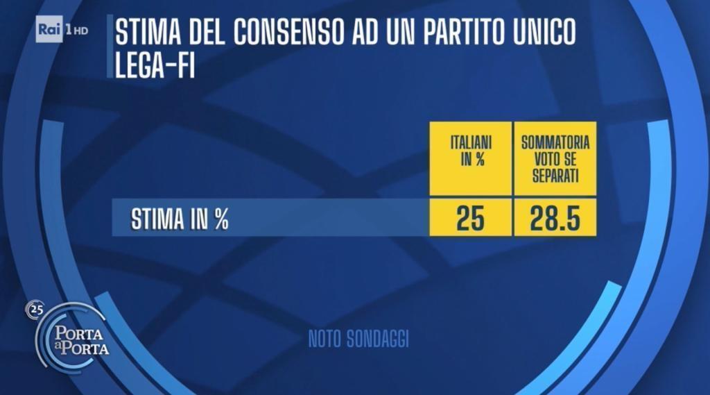 sondaggi noto, partito unico centrodestra