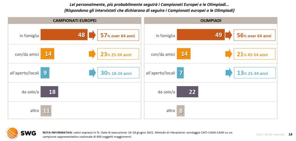 sondaggi europei