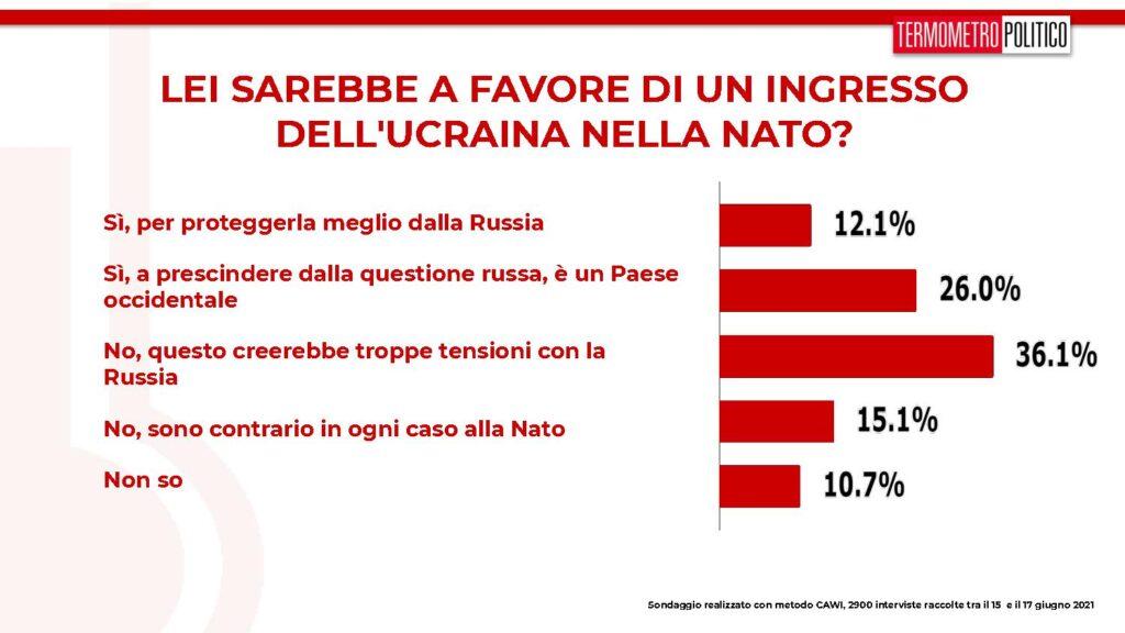 sondaggi tp, ucraina nata