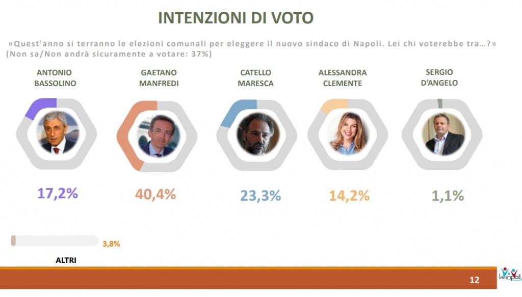 sondaggi winpoll, intenzioni voto napoli sindaci