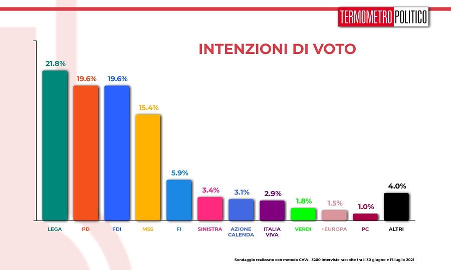 sondaggi intenzioni_voto_20210701